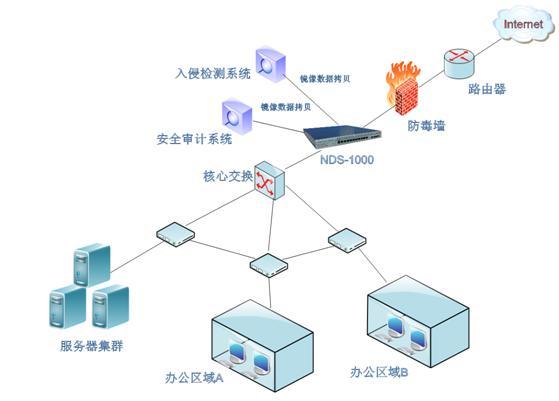 拓扑_串行监测网络拓扑结构图