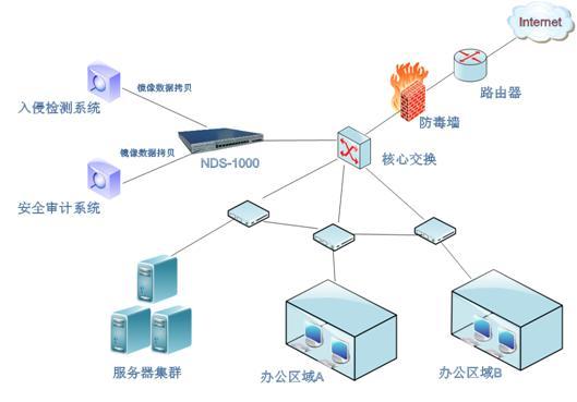 旁路监测网络拓扑结构图