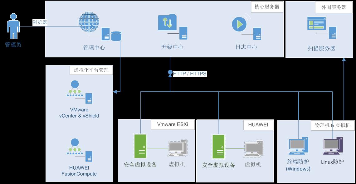 瑞星虚拟化系统和平软件